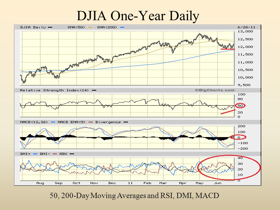 DJIA One-Year Daily 50, 200-Day Moving Averages and RSI, DMI, MACD