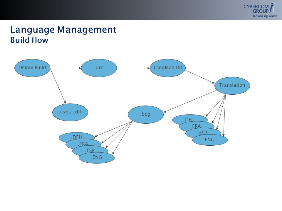 Language Management Build flow Delphi Build.drcLangMan DB Translation DEU FRA ESP ENG.bpg.exe /.dll.DEU.FRA.ESP.ENG
