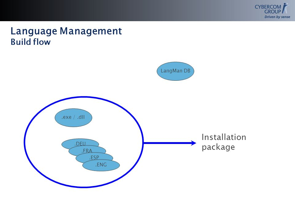 Language Management Build flow LangMan DB.exe /.dll.DEU.FRA.ESP.ENG Installation package