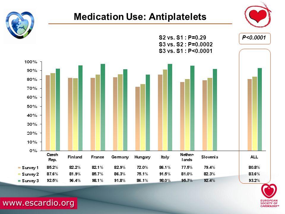 Medication Use: Antiplatelets P<0.0001S2 vs. S1 : P=0.29 S3 vs. S2 : P=0.0002 S3 vs. S1 : P<0.0001