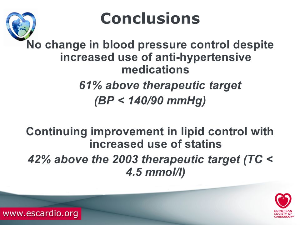 Conclusions No change in blood pressure control despite increased use of anti-hypertensive medications 61% above therapeutic target (BP < 140/90 mmHg)