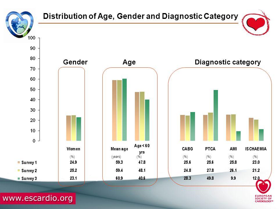 Prevalence of Diabetes* P=0.004 S2 vs.S1 : P=0.21 S3 vs.