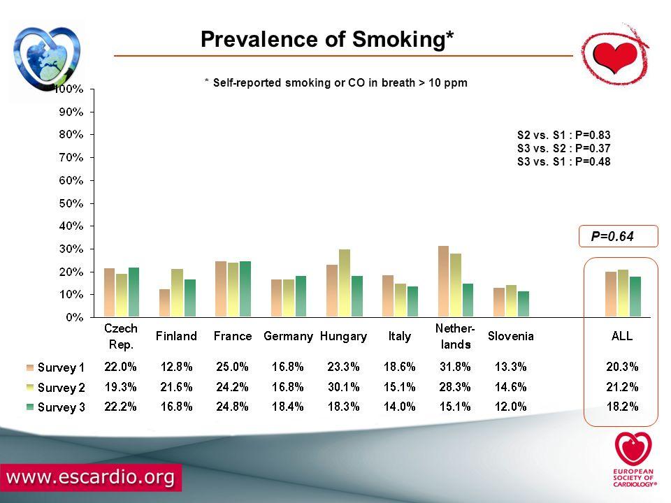 Prevalence of Undiagnosed Diabetes* P=0.005 S2 vs.