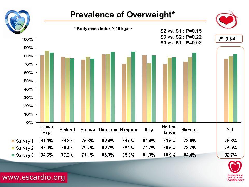 Prevalence of Overweight* P=0.04 S2 vs. S1 : P=0.15 S3 vs. S2 : P=0.22 S3 vs. S1 : P=0.02 * Body mass index 25 kg/m²
