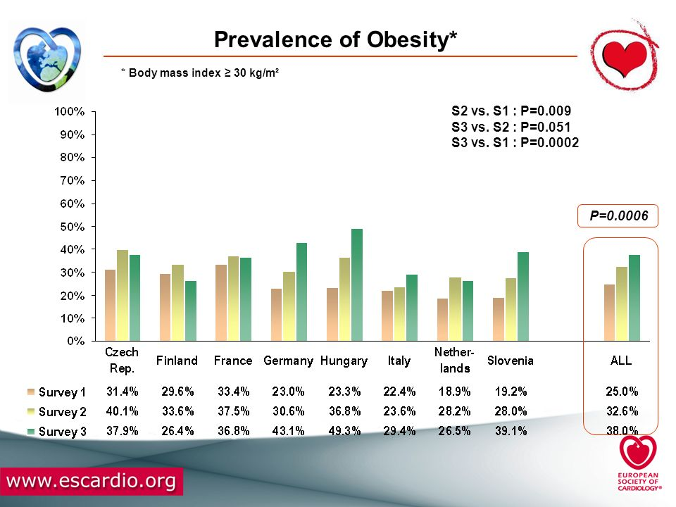 Prevalence of Central Obesity* * Waist circumference 102 cm in men or 88 cm in women P<0.0001 S2 vs.