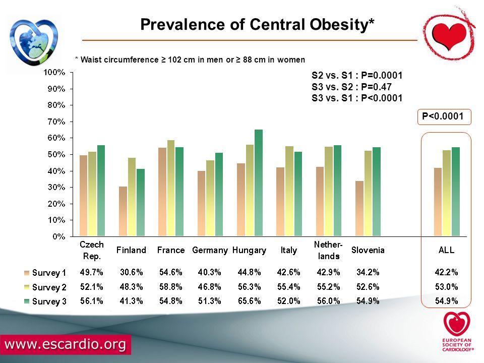 Prevalence of Raised Blood Pressure (1)* P=0.79 S2 vs.