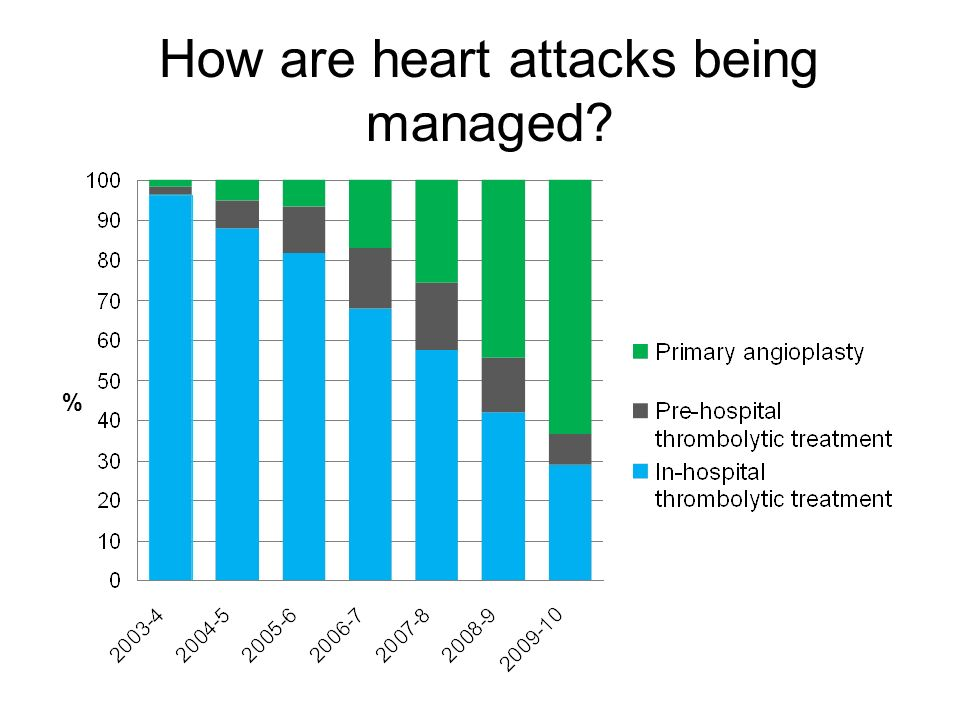 How are heart attacks being managed %