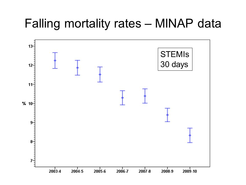 Falling mortality rates – MINAP data STEMIs 30 days