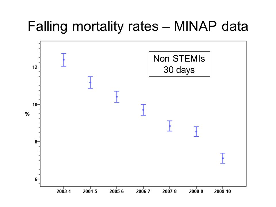 Falling mortality rates – MINAP data Non STEMIs 30 days