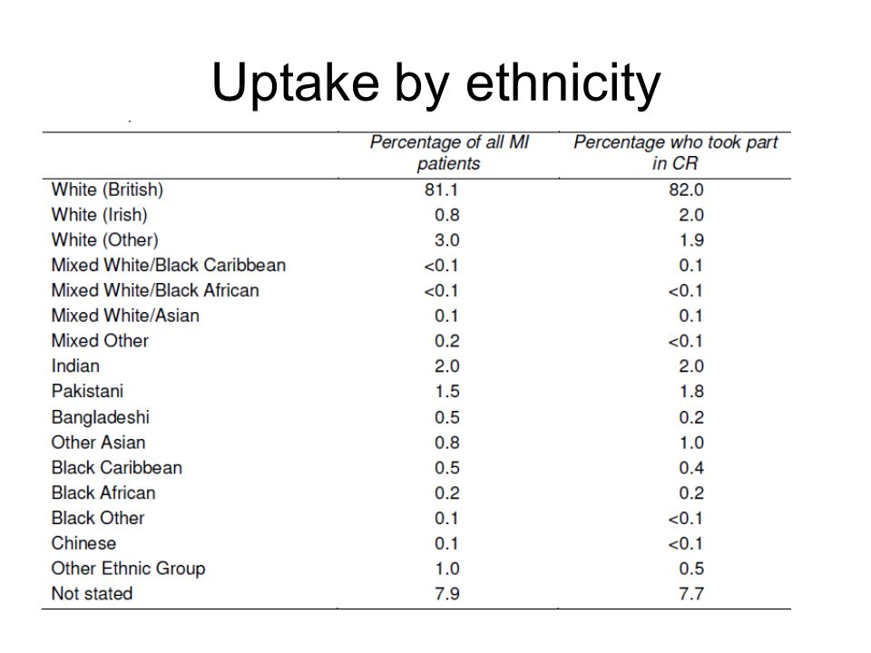 Uptake by ethnicity