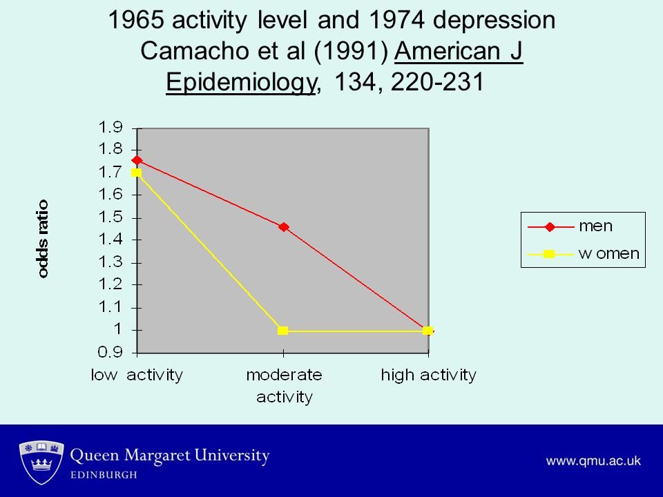 1965 activity level and 1974 depression Camacho et al (1991) American J Epidemiology, 134, 220-231