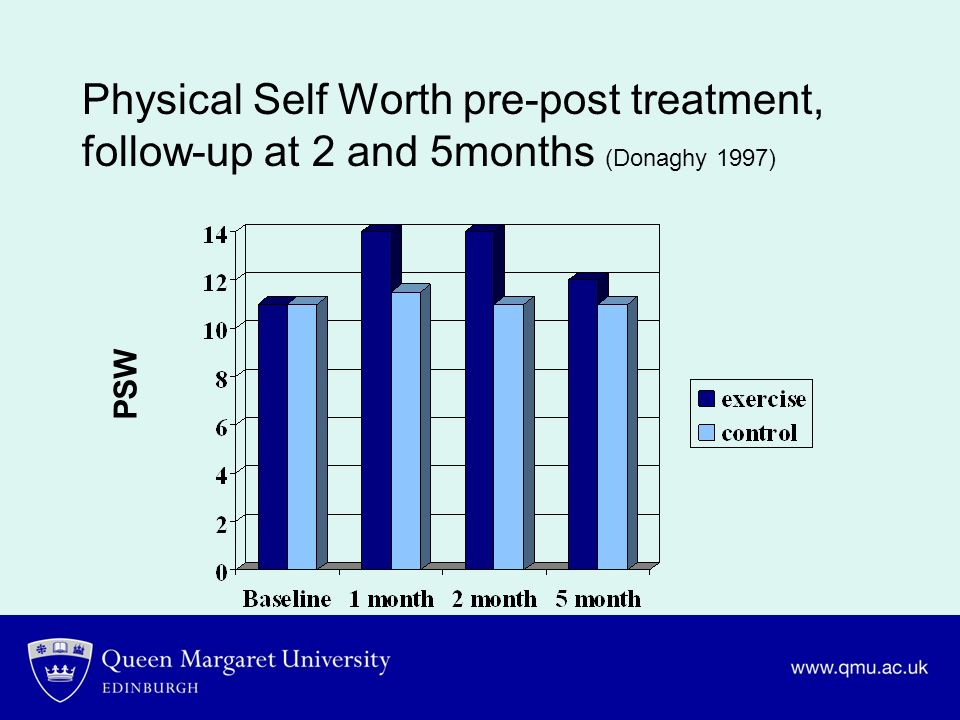 Physical Self Worth pre-post treatment, follow-up at 2 and 5months (Donaghy 1997) PSW