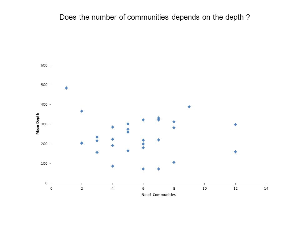 Does the number of communities depends on the depth ?