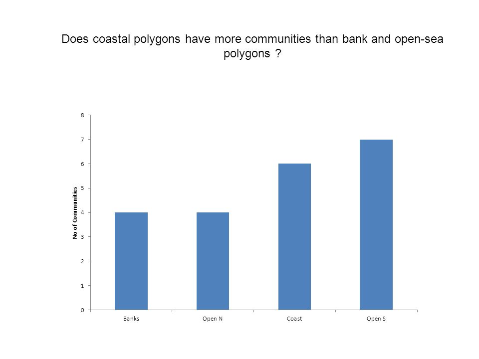 Does coastal polygons have more communities than bank and open-sea polygons ?