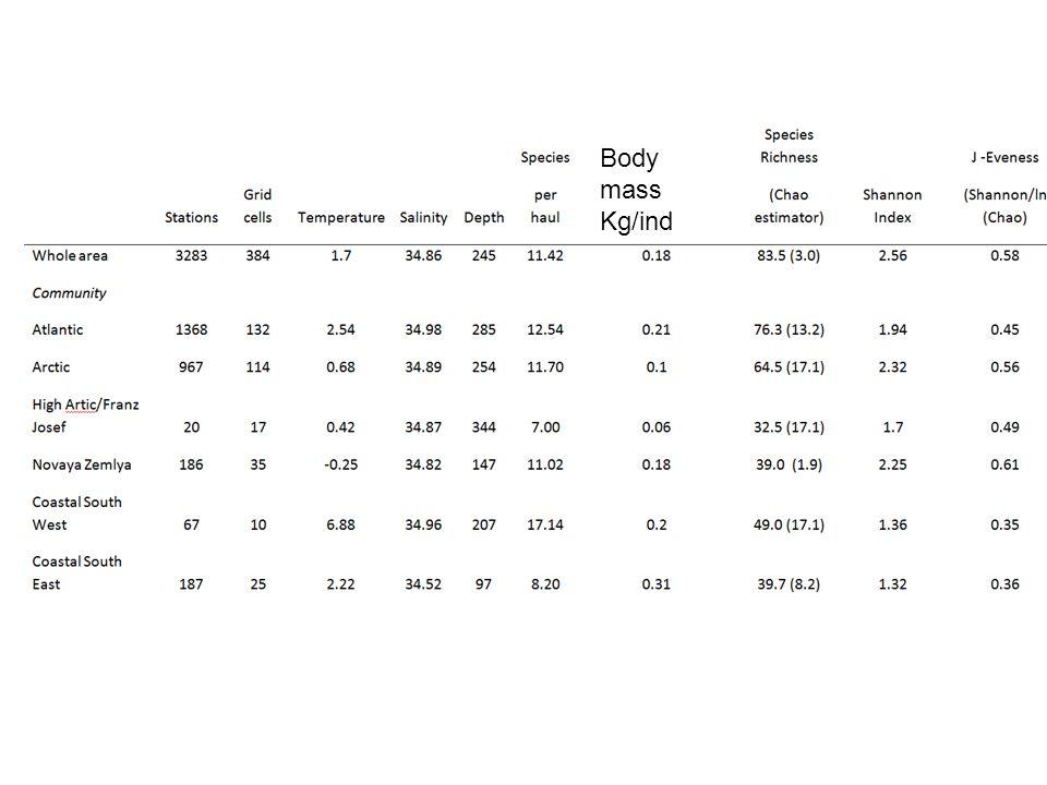Body mass Kg/ind