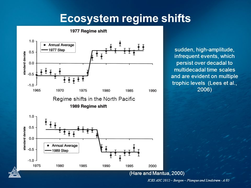 ICES ASC 2012 – Bergen – Planque and Lindstrøm - A:05 A simple SDF model for the Barents Sea ecosystem Super complex Non-linear Adaptive Not fully observable Poster A:19 Simple and linear Stochastic (trophic flows) Constrained (physiology, life history, mass-balance)