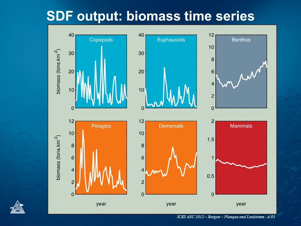 ICES ASC 2012 – Bergen – Planque and Lindstrøm - A:05 SDF output: biomass time series