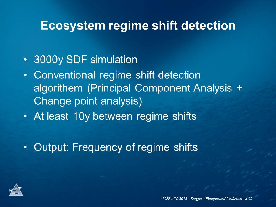 ICES ASC 2012 – Bergen – Planque and Lindstrøm - A:05 regime shift detection: results PC1 variance explained: 30% Frequency of regime shift detection: 18y -1