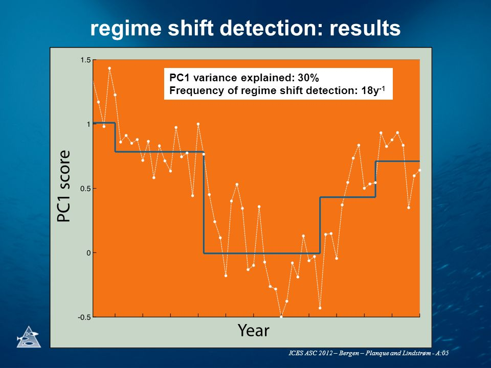 ICES ASC 2012 – Bergen – Planque and Lindstrøm - A:05 regime shift detection: results PC1 variance explained: 30% Frequency of regime shift detection: 18y -1