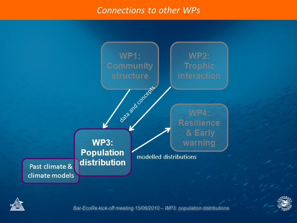 Bar-EcoRe kick-off meeting 15/06/2010 – WP3: population distributions Connections to other WPs WP1: Community structure WP2: Trophic interaction WP4:
