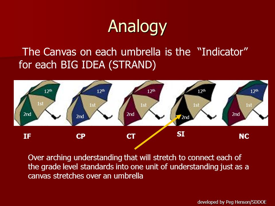 developed by Peg Henson/SDDOE Analogy The Canvas on each umbrella is the Indicator for each BIG IDEA (STRAND) NCCPCT SI IF Over arching understanding