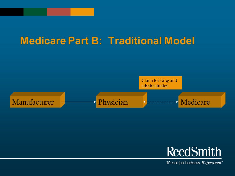 Medicare Part B: Traditional Model ManufacturerPhysicianMedicare Claim for drug and administration