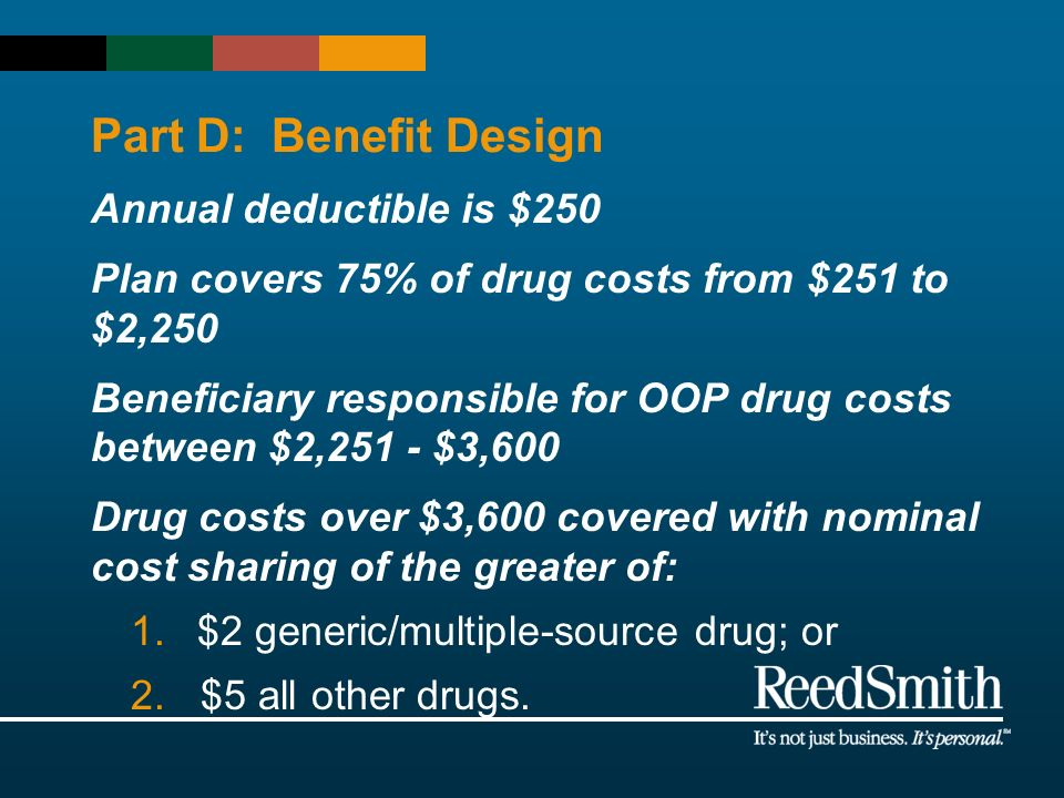 Part D: Benefit Design Annual deductible is $250 Plan covers 75% of drug costs from $251 to $2,250 Beneficiary responsible for OOP drug costs between