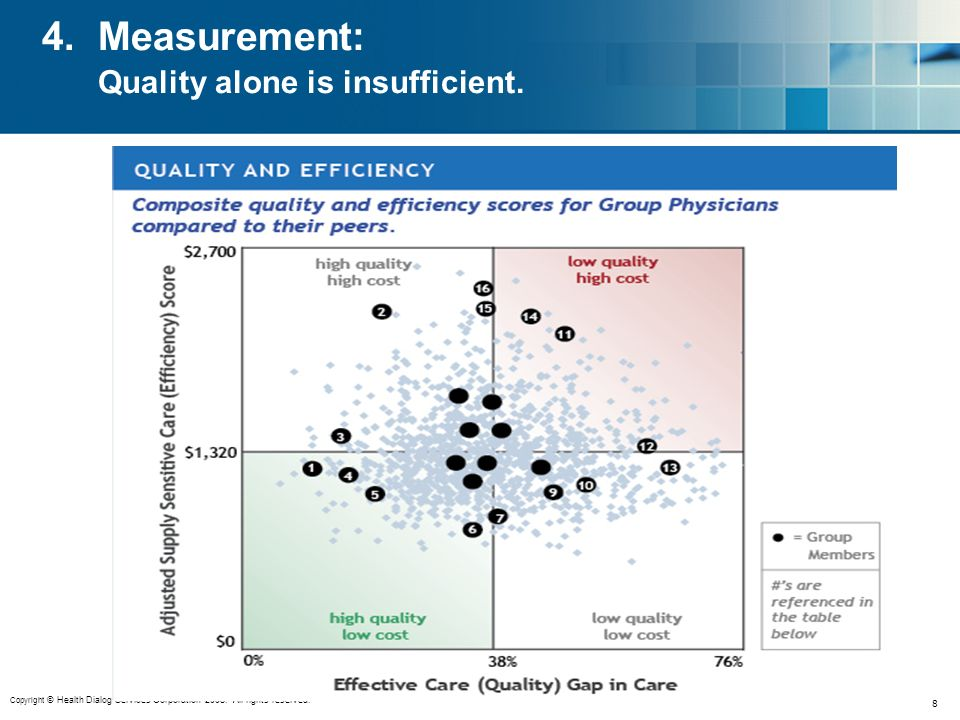Copyright © Health Dialog Services Corporation 2008. All rights reserved. 8 4. Measurement: Quality alone is insufficient.