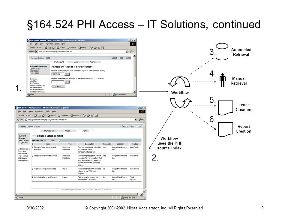 10/30/2002© Copyright 2001-2002 Hipaa Accelerator, Inc. All Rights Reserved10 §164.524 PHI Access – IT Solutions, continued 1. 2. Workflow uses the PH