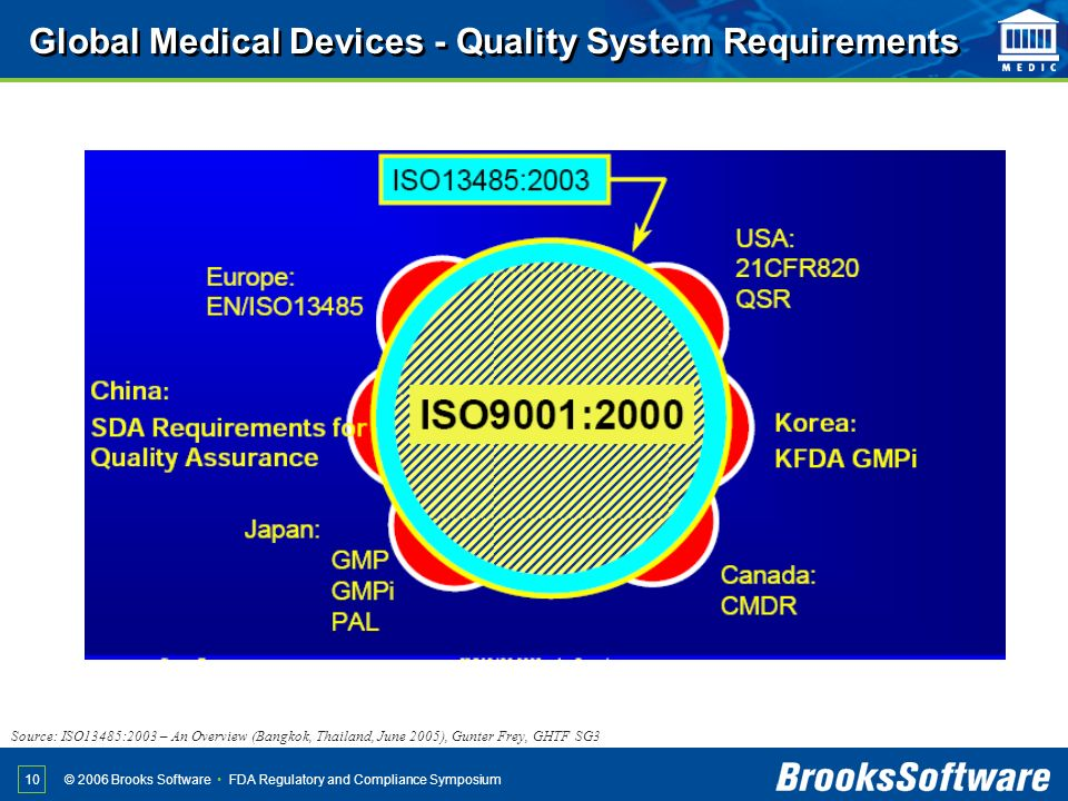 FDA Regulatory and Compliance Symposium© 2006 Brooks Software 10 Source: ISO13485:2003 – An Overview (Bangkok, Thailand, June 2005), Gunter Frey, GHTF