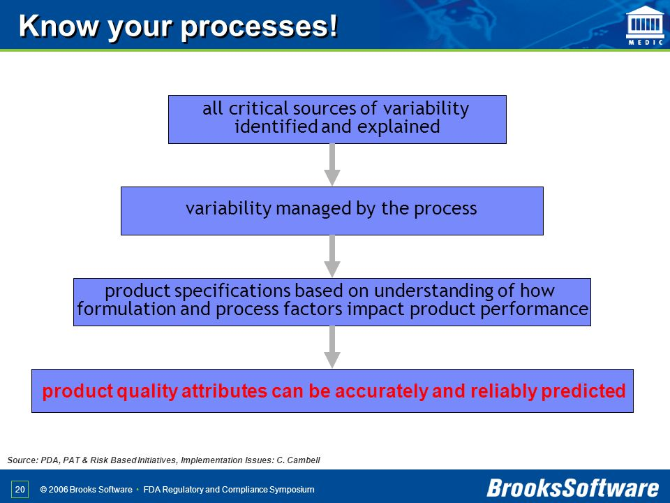 FDA Regulatory and Compliance Symposium© 2006 Brooks Software 20 all critical sources of variability identified and explained variability managed by t