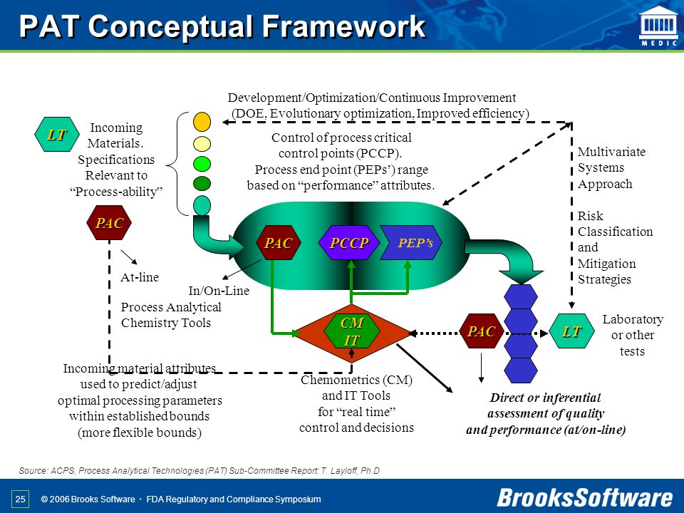 FDA Regulatory and Compliance Symposium© 2006 Brooks Software 25 Incoming Materials. Specifications Relevant to Process-ability Incoming material attr