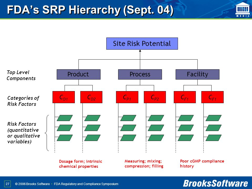 FDA Regulatory and Compliance Symposium© 2006 Brooks Software 27 Site Risk Potential ProductProcessFacility C D1 C D2 C P1 C P2 C F1 Top Level Compone
