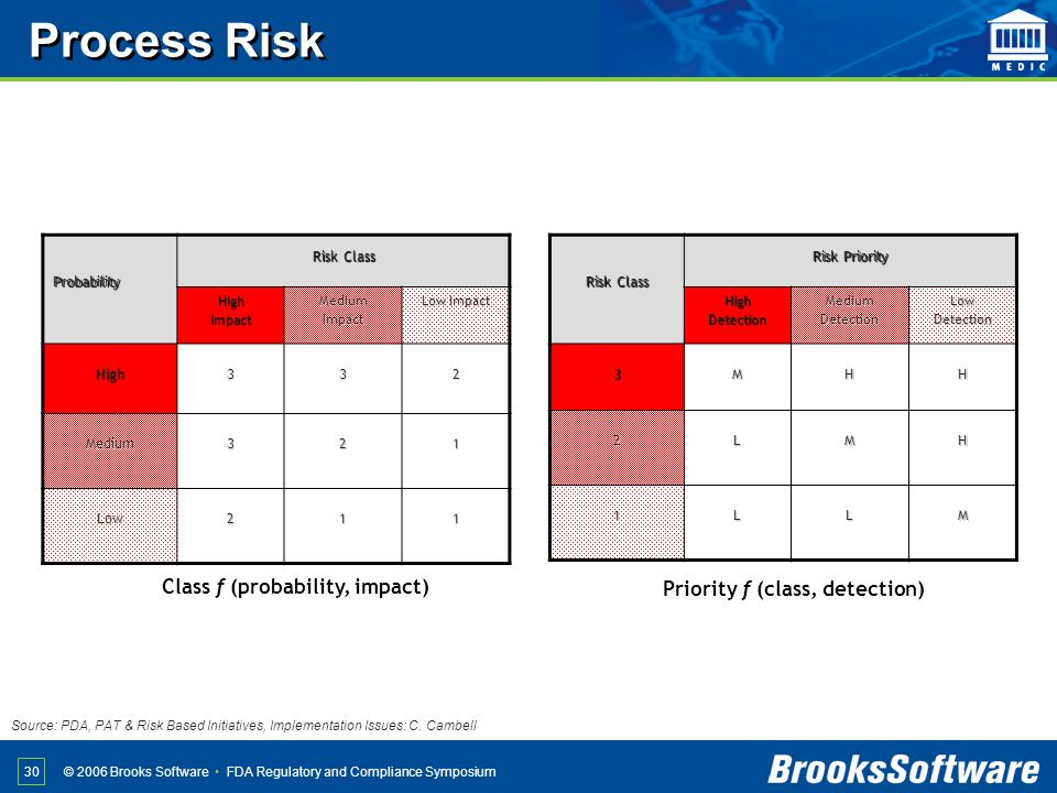 FDA Regulatory and Compliance Symposium© 2006 Brooks Software 30 Probability Risk Class HighImpactMediumImpact Low Impact High332 Medium321 Low211 Ris