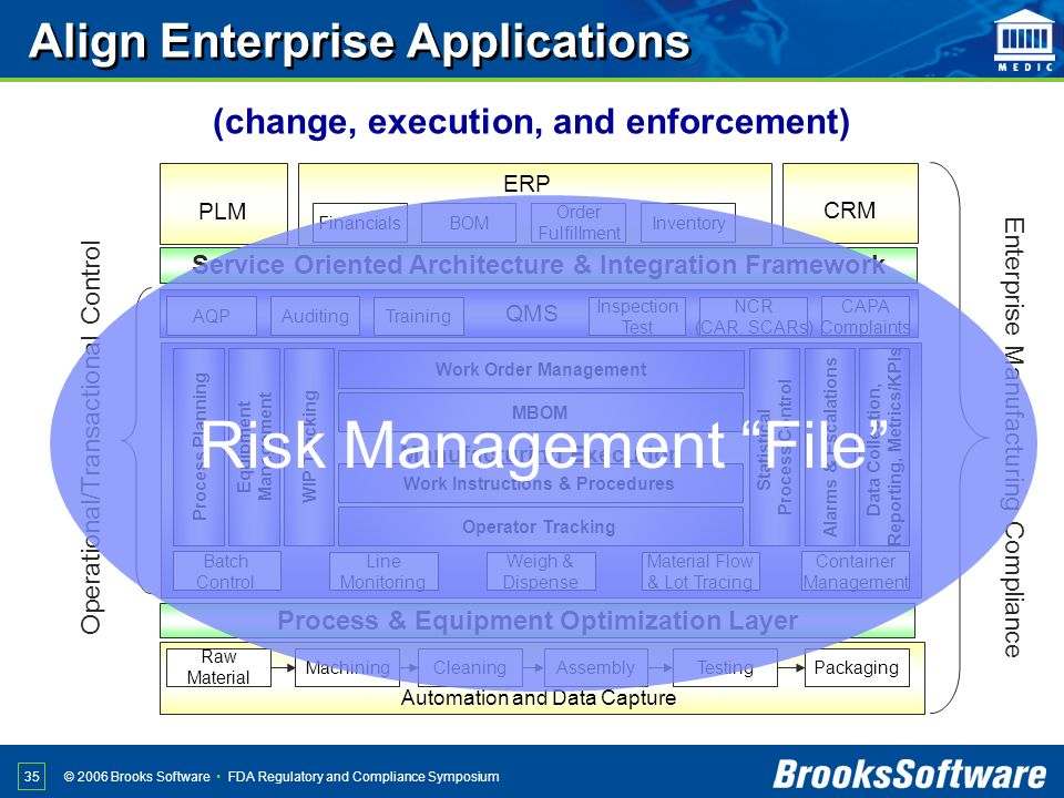 FDA Regulatory and Compliance Symposium© 2006 Brooks Software 35 PLM CRM ERP Financials BOM Order Fulfillment Inventory Automation and Data Capture Ra