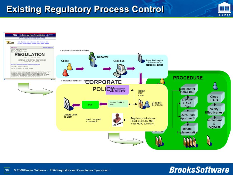 FDA Regulatory and Compliance Symposium© 2006 Brooks Software 36 Initiate Containment Action Initiate Root Cause Analysis Initiate CAPA Process Reques