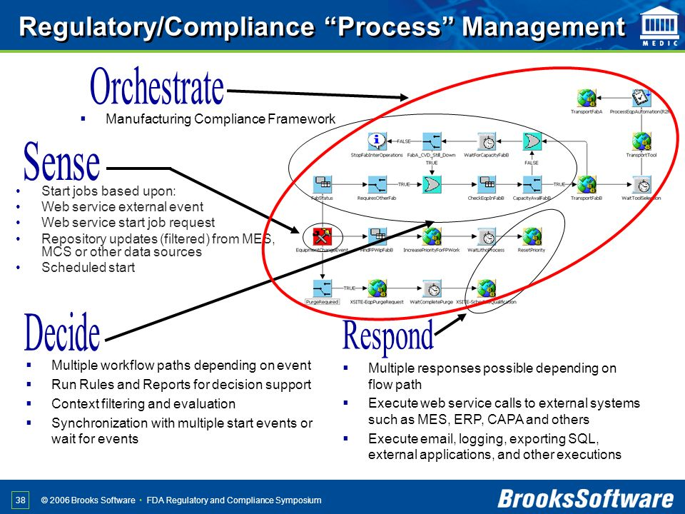 FDA Regulatory and Compliance Symposium© 2006 Brooks Software 38 Regulatory/Compliance Process Management Start jobs based upon: Web service external