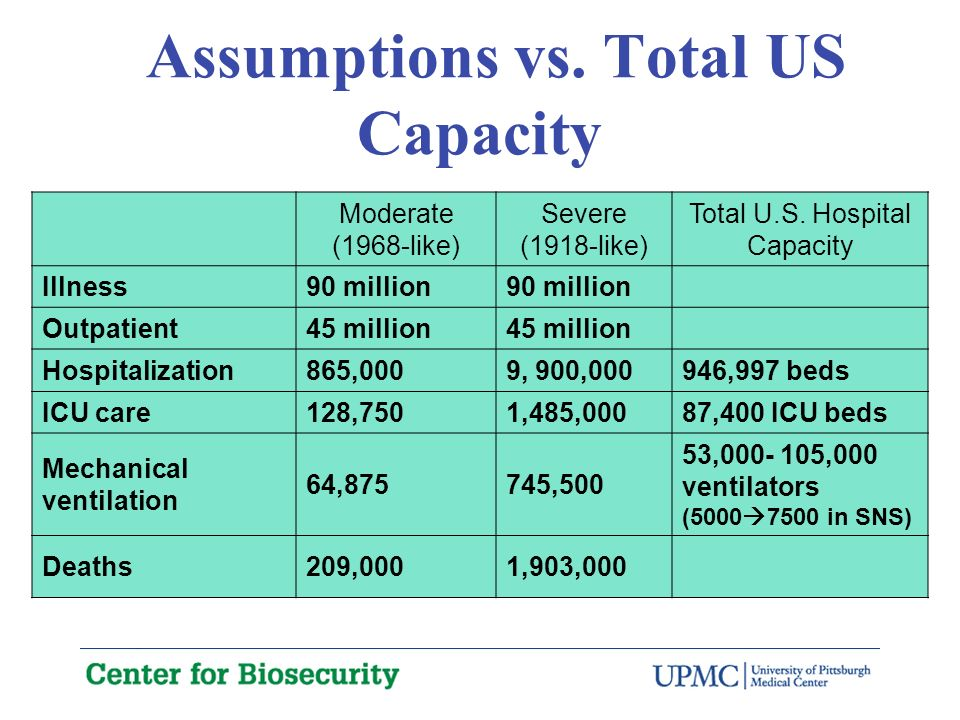 Assumptions vs. Total US Capacity Moderate (1968-like) Severe (1918-like) Total U.S.