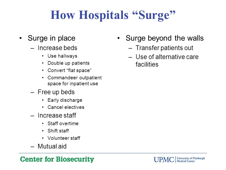 How Hospitals Surge Surge in place –Increase beds Use hallways Double up patients Convert flat space Commandeer outpatient space for inpatient use –Free up beds Early discharge Cancel electives –Increase staff Staff overtime Shift staff Volunteer staff –Mutual aid Surge beyond the walls –Transfer patients out –Use of alternative care facilities
