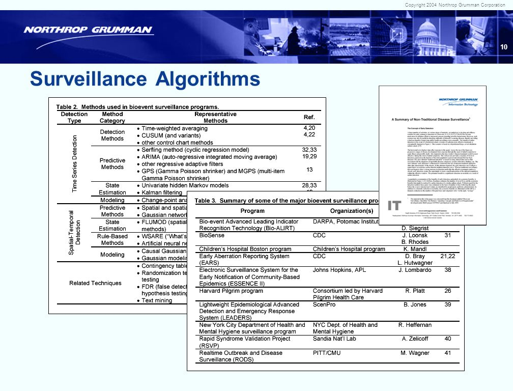 Copyright 2004 Northrop Grumman Corporation 9 Promise of Syndromic Surveillance Earlier Detection More Effective Intervention
