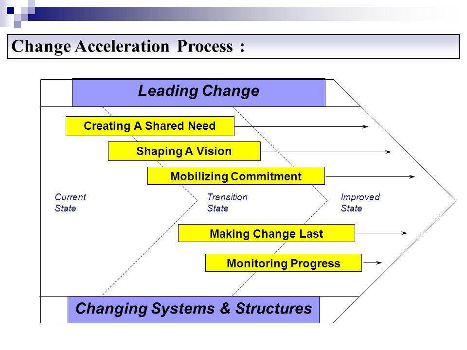Change Acceleration Process : Leading Change Changing Systems & Structures Current State Transition State Improved State Creating A Shared Need Shapin