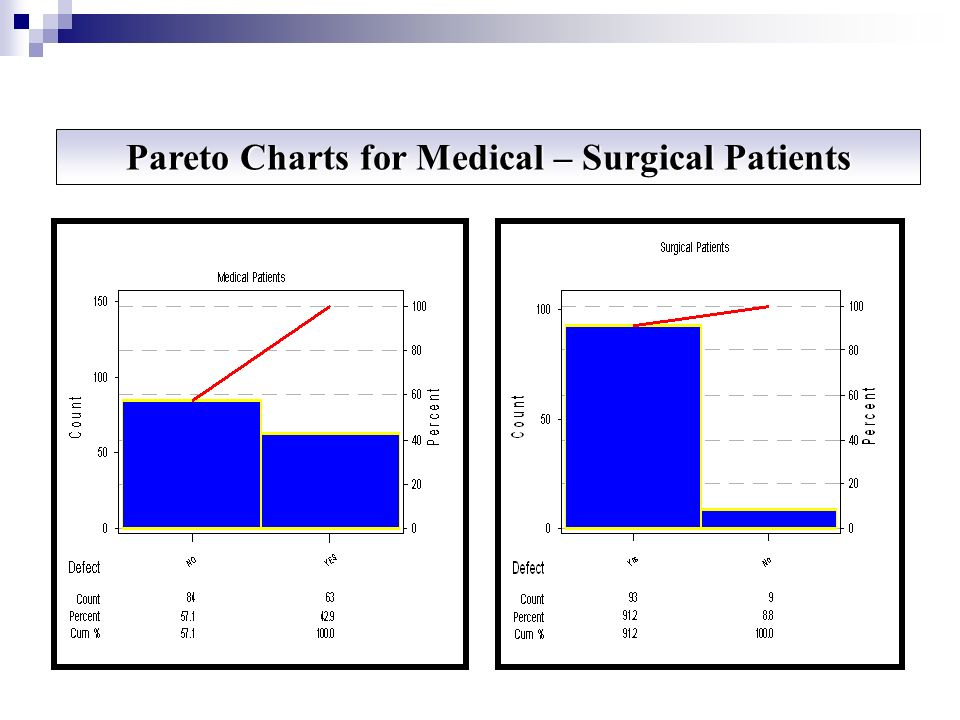 Pareto Charts for Medical – Surgical Patients