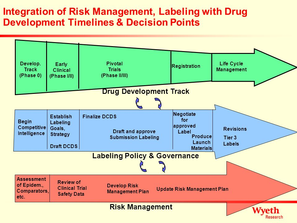 Integration of Risk Management, Labeling with Drug Development Timelines & Decision Points Develop. Track (Phase 0) Early Clinical (Phase I/II) Pivota