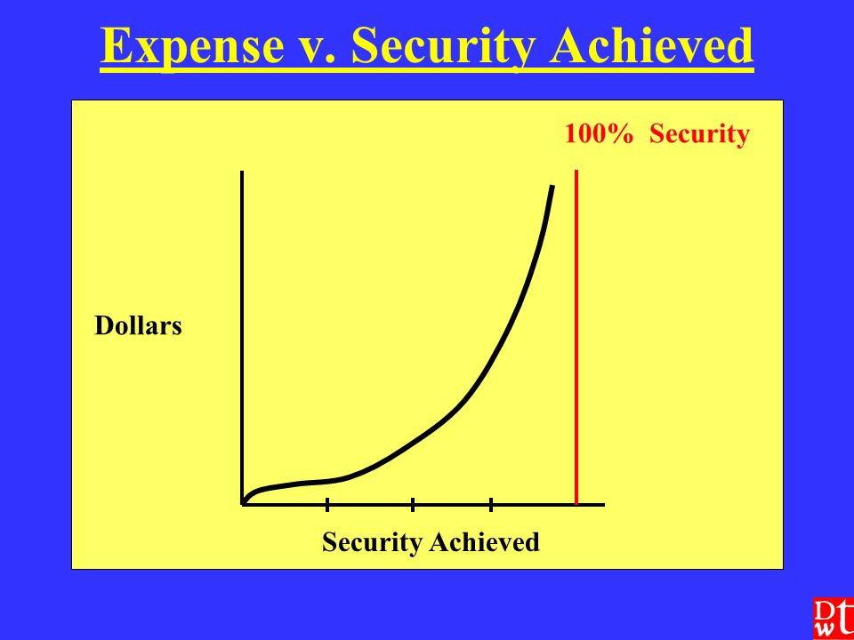 Expense v. Security Achieved Dollars Security Achieved 100% Security
