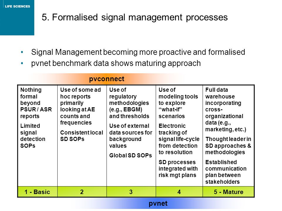 5. Formalised signal management processes Signal Management becoming more proactive and formalised pvnet benchmark data shows maturing approach Nothin