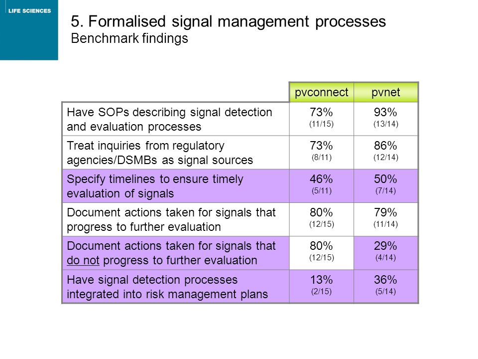 5. Formalised signal management processes Benchmark findings pvconnectpvnet Have SOPs describing signal detection and evaluation processes 73% (11/15)