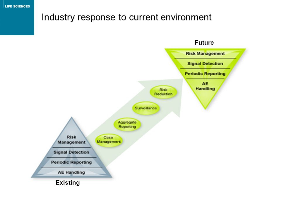 Industry response to current environment Existing Future