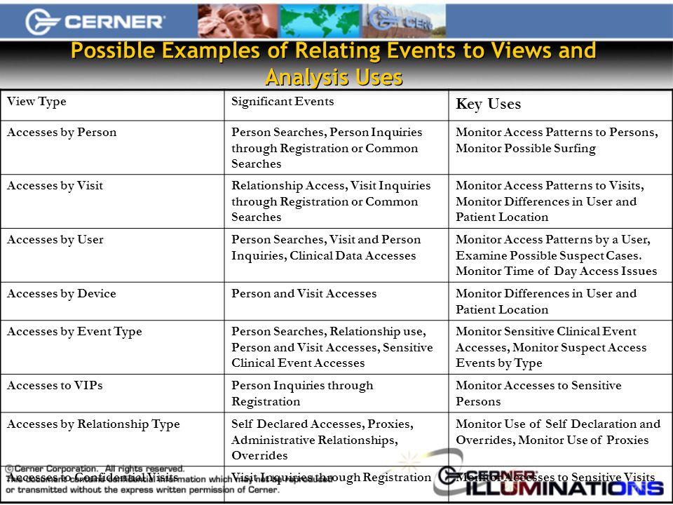 Possible Examples of Relating Events to Views and Analysis Uses View TypeSignificant Events Key Uses Accesses by PersonPerson Searches, Person Inquiries through Registration or Common Searches Monitor Access Patterns to Persons, Monitor Possible Surfing Accesses by VisitRelationship Access, Visit Inquiries through Registration or Common Searches Monitor Access Patterns to Visits, Monitor Differences in User and Patient Location Accesses by UserPerson Searches, Visit and Person Inquiries, Clinical Data Accesses Monitor Access Patterns by a User, Examine Possible Suspect Cases.