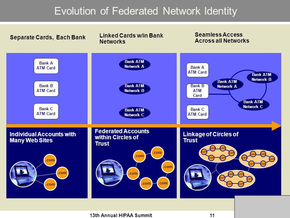 13th Annual HIPAA Summit11 Evolution of Federated Network Identity Separate Cards, Each Bank Linked Cards w/in Bank Networks Seamless Access Across all Networks Linkage of Circles of Trust.com Bank ATM Network A Bank ATM Network B Bank ATM Network C Bank A ATM Card Bank B ATM Card Bank C ATM Card Individual Accounts with Many Web Sites.com Bank A ATM Card Bank B ATM Card Bank C ATM Card Federated Accounts within Circles of Trust.com Bank ATM Network A Bank ATM Network B Bank ATM Network C