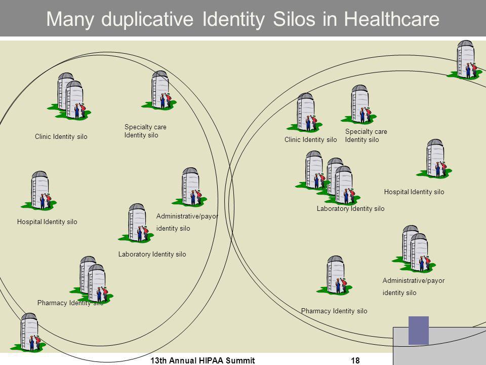 13th Annual HIPAA Summit18 Many duplicative Identity Silos in Healthcare Clinic Identity silo Specialty care Identity silo Laboratory Identity silo Ph